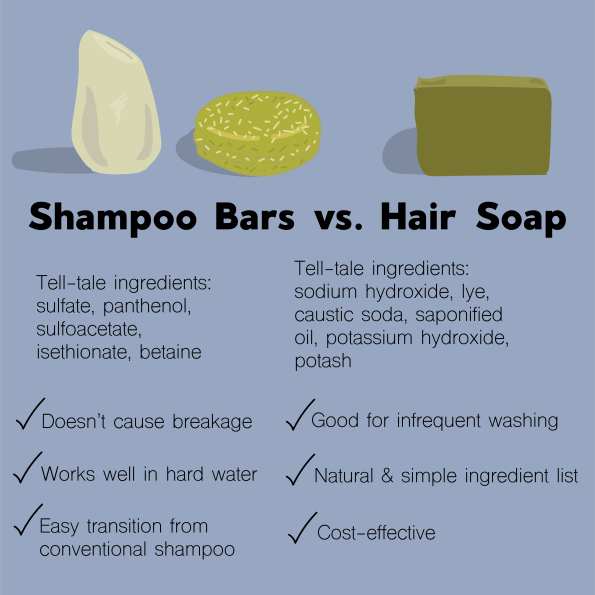 Shampoo Post Website